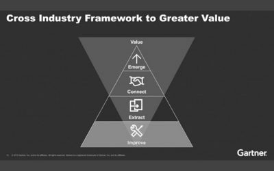 "Englisches Webinar bei Gartner.com. ""Partnering across industries to innovate and disrupt"""